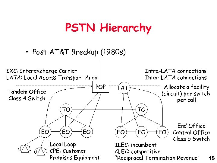 PSTN Hierarchy • Post AT&T Breakup (1980 s) IXC: Interexchange Carrier LATA: Local Access