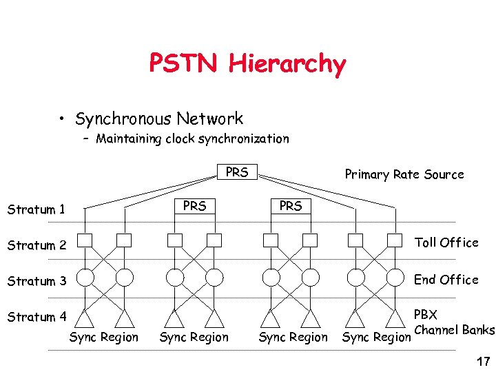 PSTN Hierarchy • Synchronous Network – Maintaining clock synchronization PRS Stratum 1 Primary Rate