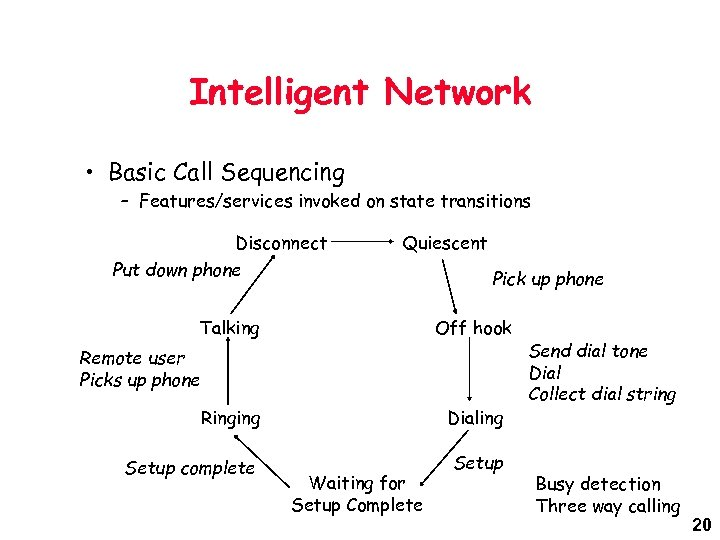 Intelligent Network • Basic Call Sequencing – Features/services invoked on state transitions Disconnect Put