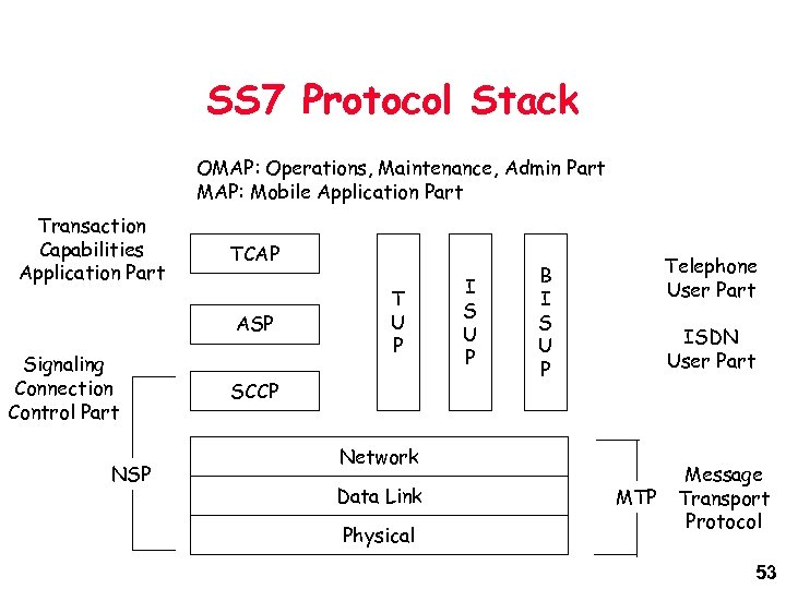 SS 7 Protocol Stack OMAP: Operations, Maintenance, Admin Part MAP: Mobile Application Part Transaction