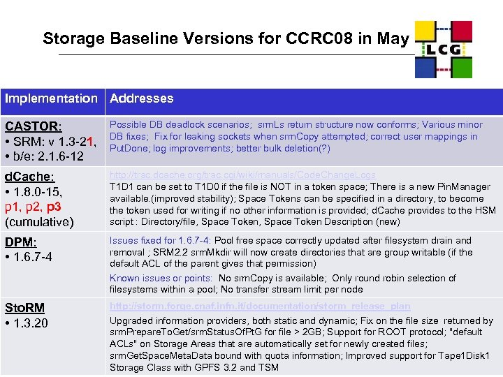 Storage Baseline Versions for CCRC 08 in May Implementation Addresses CASTOR: • SRM: v