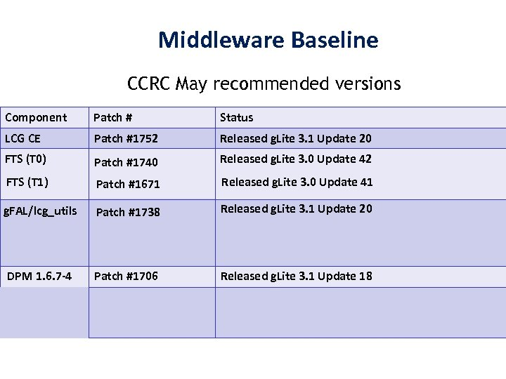 Middleware Baseline CCRC May recommended versions Component Patch # Status LCG CE Patch #1752
