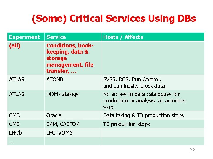 (Some) Critical Services Using DBs Experiment Service Hosts / Affects (all) Conditions, bookkeeping, data