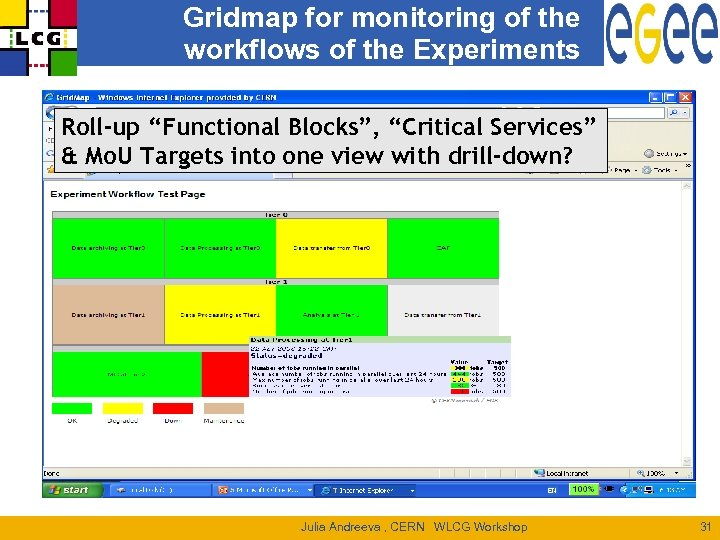 """Gridmap for monitoring of the workflows of the Experiments Roll-up """"Functional Blocks"""", """"Critical Services"""""""