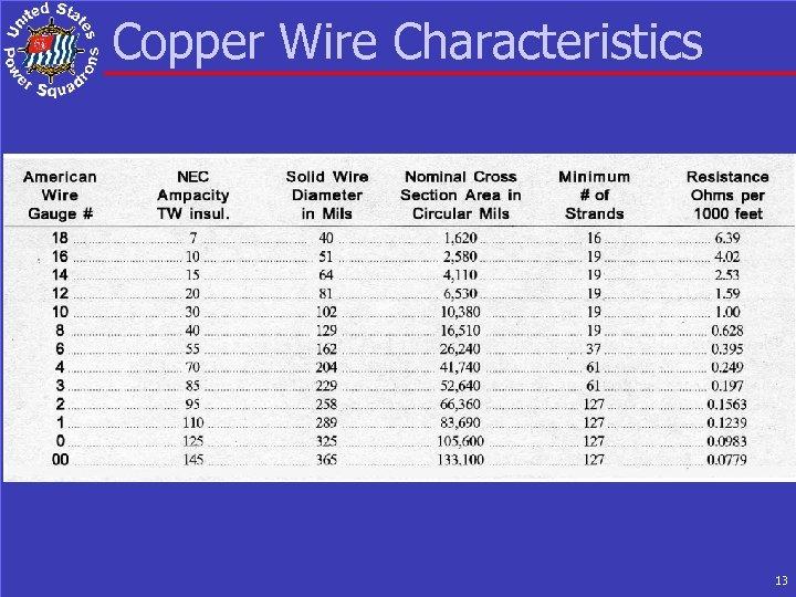Copper Wire Characteristics 13
