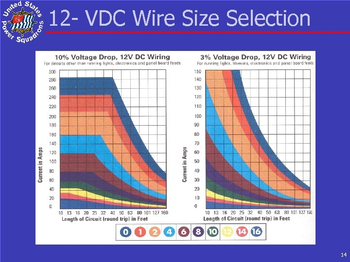 12 - VDC Wire Size Selection 14