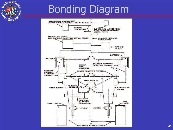 Bonding Diagram 46