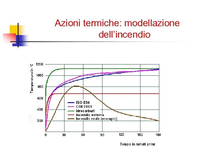 Azioni termiche: modellazione dell'incendio