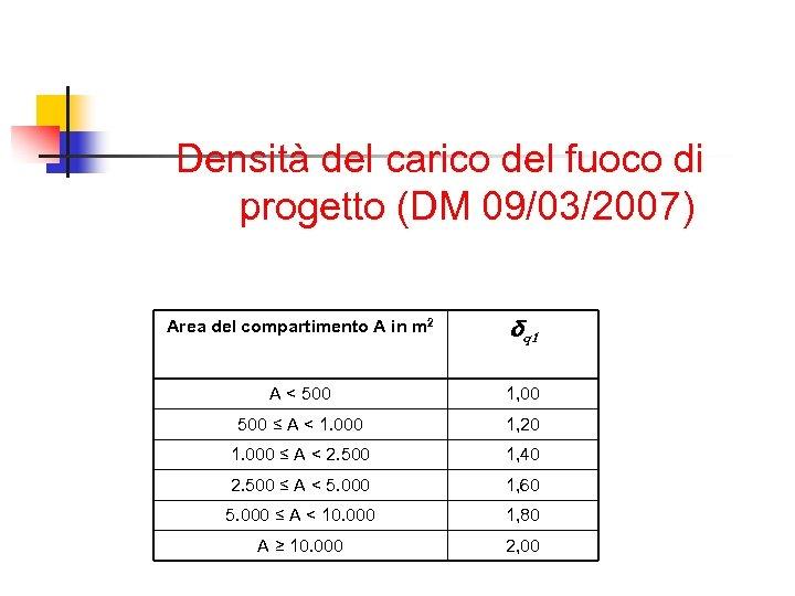 Densità del carico del fuoco di progetto (DM 09/03/2007) Area del compartimento A in