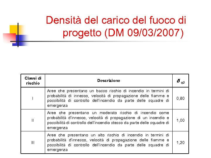 Densità del carico del fuoco di progetto (DM 09/03/2007) Classi di rischio Descrizione δ