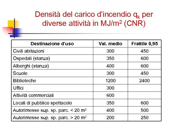 Densità del carico d'incendio qk per diverse attività in MJ/m 2 (CNR) Destinazione d'uso