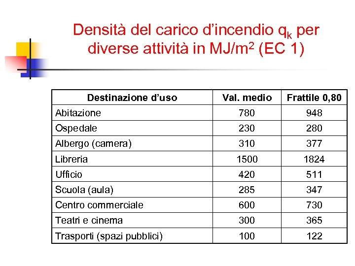 Densità del carico d'incendio qk per diverse attività in MJ/m 2 (EC 1) Destinazione