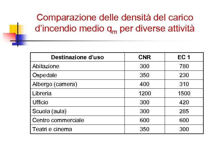 Comparazione delle densità del carico d'incendio medio qm per diverse attività Destinazione d'uso CNR