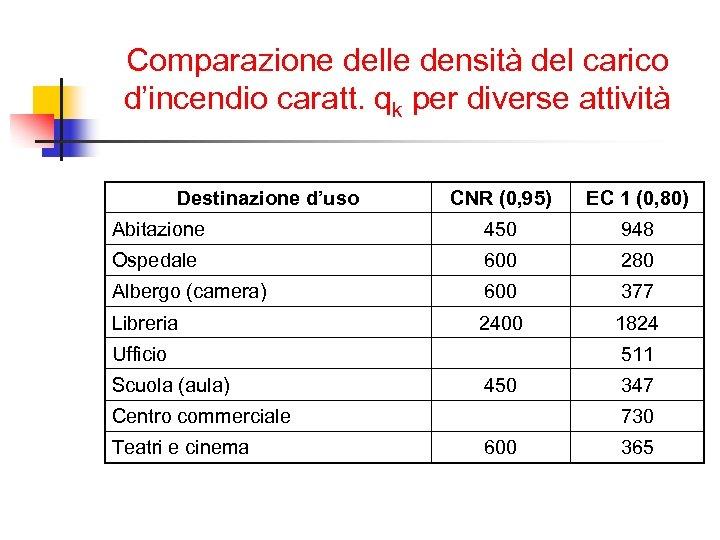 Comparazione delle densità del carico d'incendio caratt. qk per diverse attività Destinazione d'uso CNR