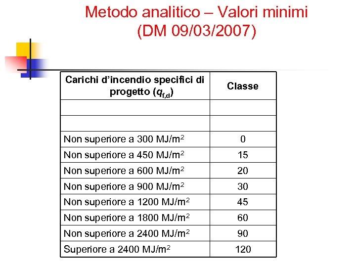 Metodo analitico – Valori minimi (DM 09/03/2007) Carichi d'incendio specifici di progetto (qf, d)
