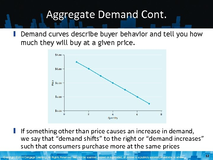 Aggregate Demand Cont. ▮ Demand curves describe buyer behavior and tell you how much