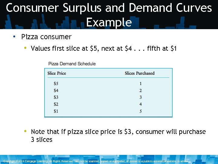 Consumer Surplus and Demand Curves Example • Pizza consumer • Values first slice at