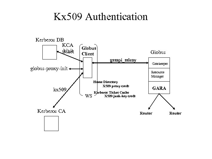 Kx 509 Authentication Kerberos DB KCA kinit ticket Globus Client Globus gssapi_ssleay globus-proxy-init Resource