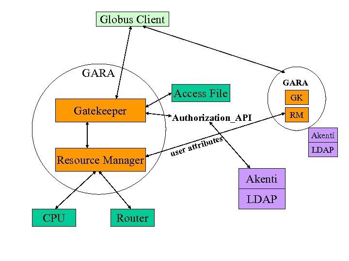 Globus Client GARA Access File Gatekeeper Resource Manager GK Authorization_API user Akenti tes ribu