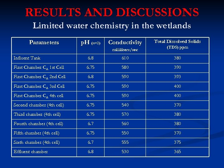 RESULTS AND DISCUSSIONS Limited water chemistry in the wetlands Parameters p. H (n=2) Conductivity