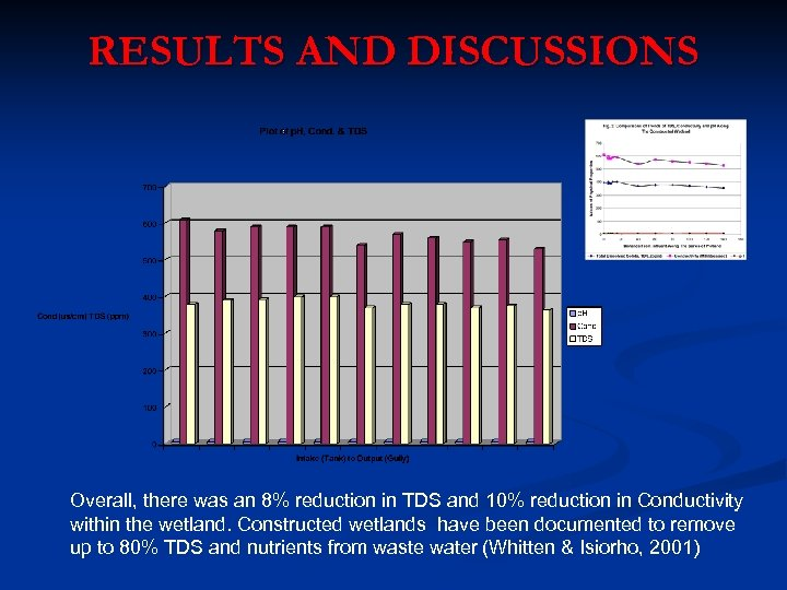 RESULTS AND DISCUSSIONS Overall, there was an 8% reduction in TDS and 10% reduction