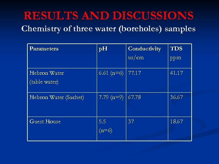 RESULTS AND DISCUSSIONS Chemistry of three water (boreholes) samples Parameters p. H Conductivity us/cm