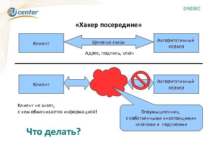 DNSSEC «Хакер посередине» Клиент Авторитативный сервер Цепочка связи Адрес, подпись, ключ Клиент не знает,