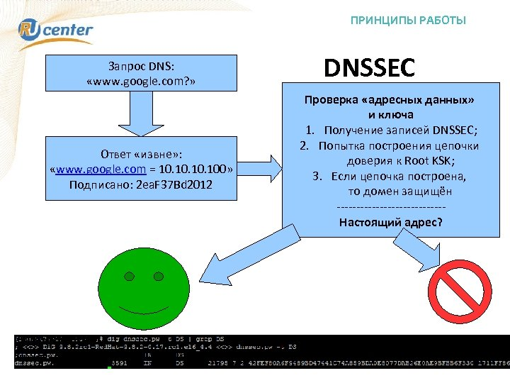 ПРИНЦИПЫ РАБОТЫ Запрос DNS: «www. google. com? » Ответ «извне» : «www. google. com