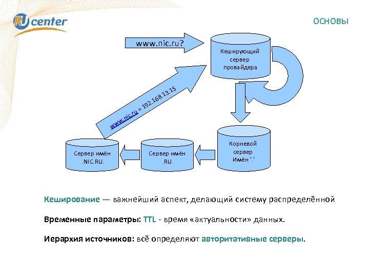 ОСНОВЫ www. nic. ru? Кеширующий сервер провайдера . 15 3 8. 1 u= c.