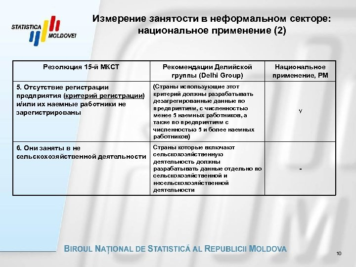 Измерение занятости в неформальном секторе: национальное применение (2) Резолюция 15 -й МКСТ Рекомендации Делийской