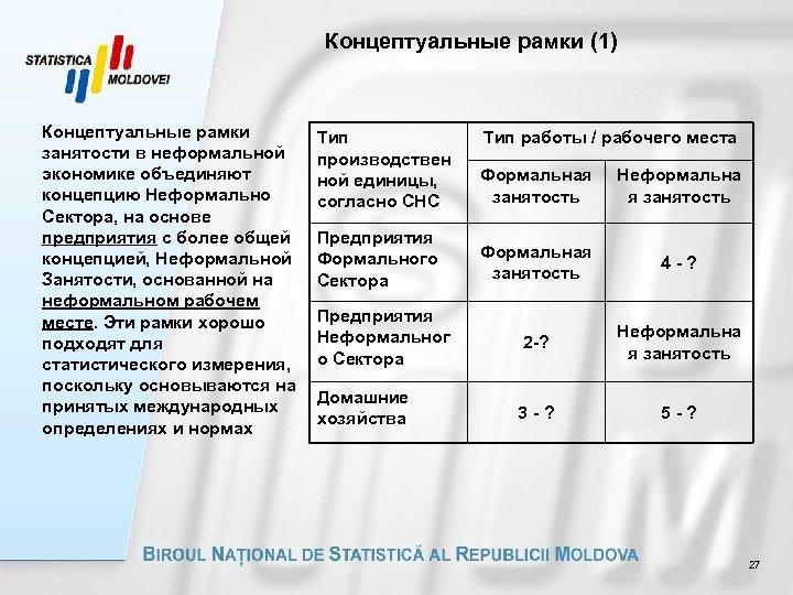 Концептуальные рамки (1) Концептуальные рамки занятости в неформальной экономике объединяют концепцию Неформально Сектора, на