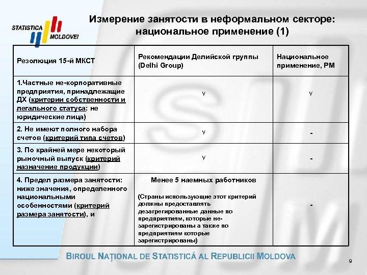 Измерение занятости в неформальном секторе: национальное применение (1) Резолюция 15 -й МКСТ 1. Частные