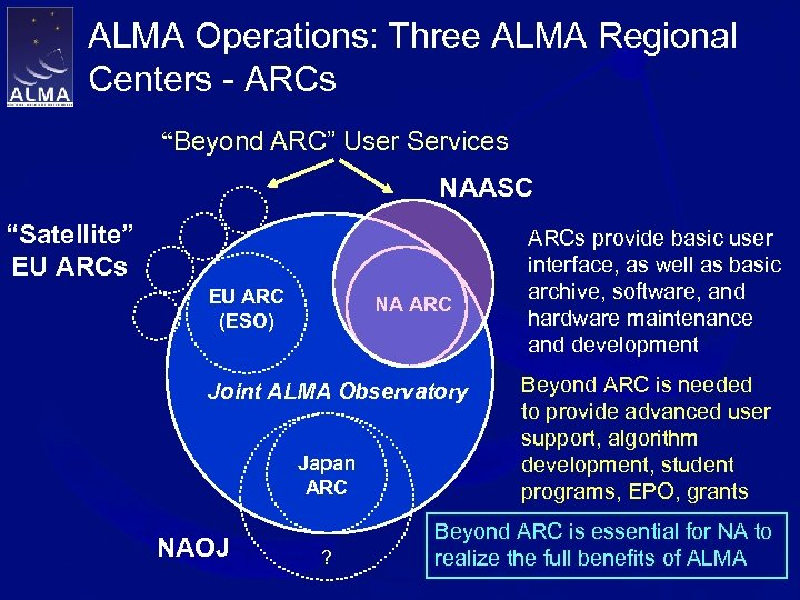 "ALMA Operations: Three ALMA Regional Centers - ARCs ""Beyond ARC"" User Services NAASC ""Satellite"""