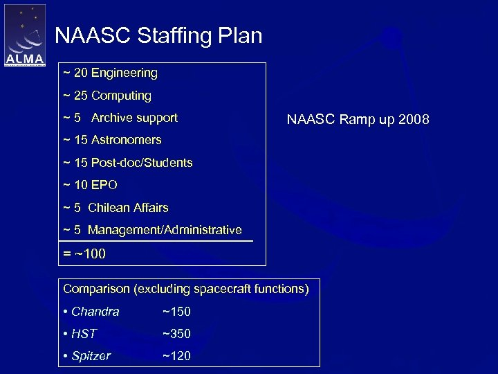 NAASC Staffing Plan ~ 20 Engineering ~ 25 Computing ~ 5 Archive support NAASC