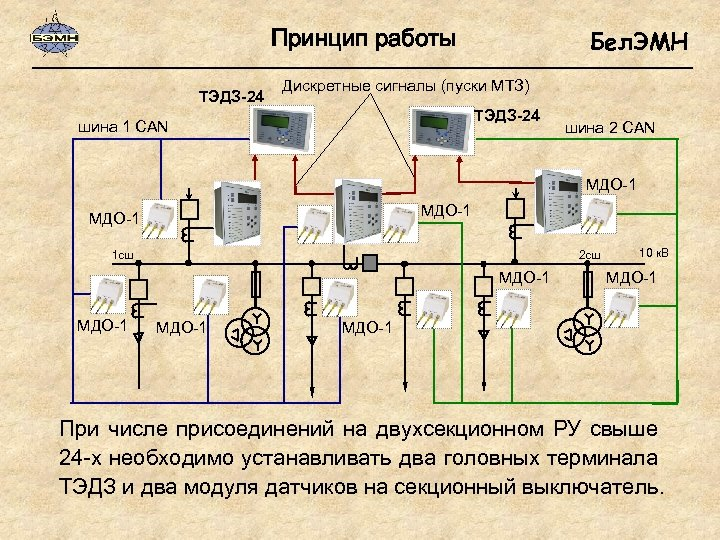 Принцип работы ТЭДЗ-24 Бел. ЭМН Дискретные сигналы (пуски МТЗ) ТЭДЗ-24 шина 1 CAN шина