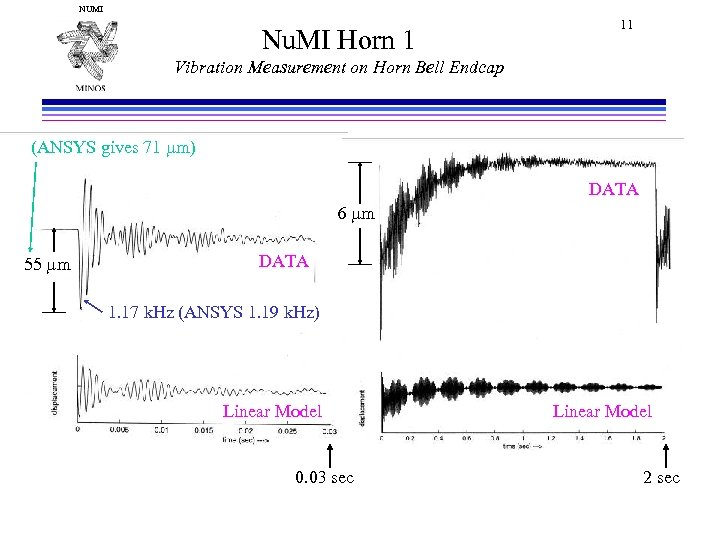 NUMI Nu. MI Horn 1 11 Vibration Measurement on Horn Bell Endcap (ANSYS gives