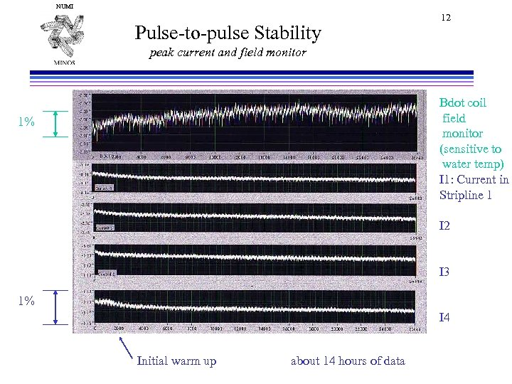 NUMI Pulse-to-pulse Stability 12 peak current and field monitor Bdot coil field monitor (sensitive