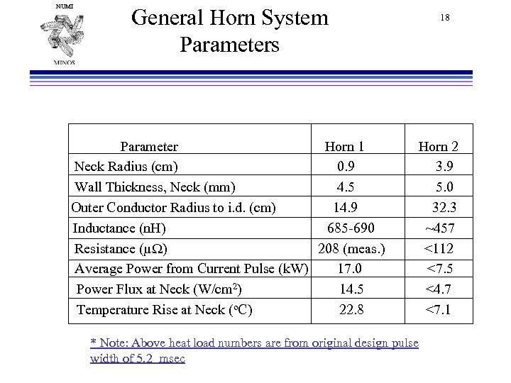 NUMI General Horn System Parameters Parameter Horn 1 Neck Radius (cm) 0. 9 Wall