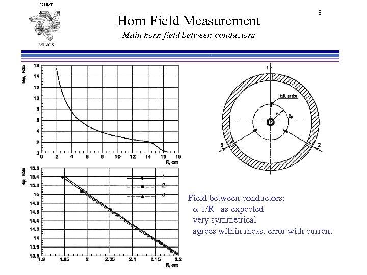 NUMI Horn Field Measurement 8 Main horn field between conductors Field between conductors: a