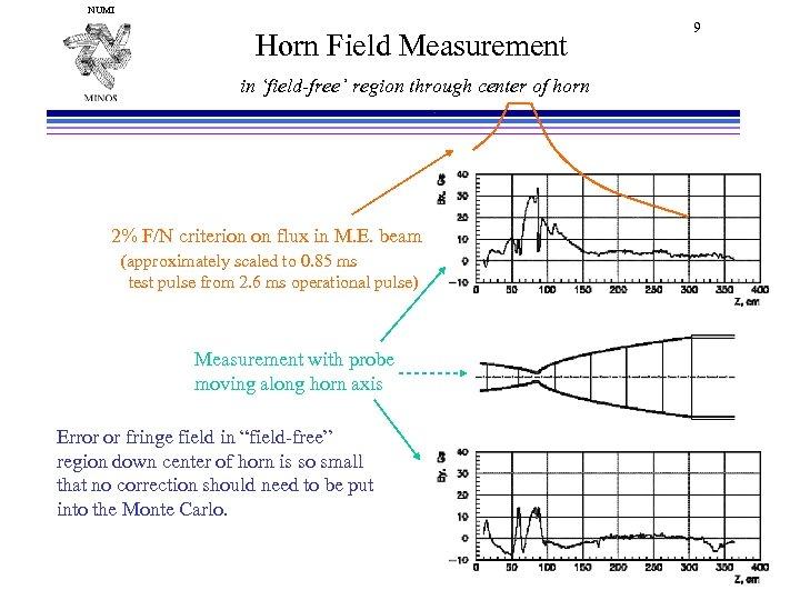 NUMI Horn Field Measurement in 'field-free' region through center of horn 2% F/N criterion