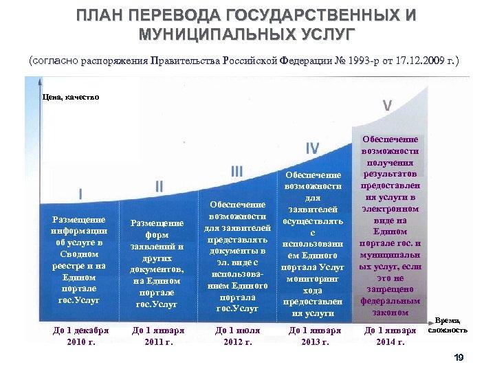 ПЛАН ПЕРЕВОДА ГОСУДАРСТВЕННЫХ И МУНИЦИПАЛЬНЫХ УСЛУГ (согласно распоряжения Правительства Российской Федерации № 1993 -р