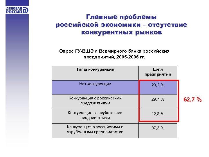 Главные проблемы российской экономики – отсутствие конкурентных рынков Опрос ГУ-ВШЭ и Всемирного банка российских