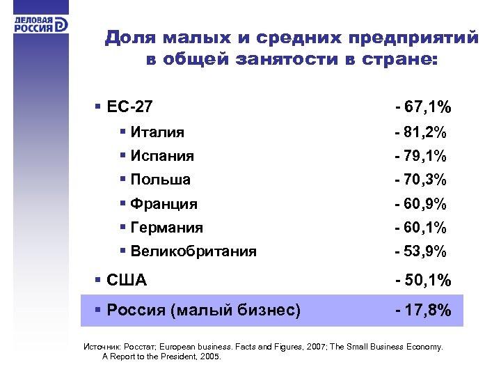 Доля малых и средних предприятий в общей занятости в стране: § ЕС-27 - 67,