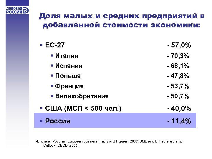 Доля малых и средних предприятий в добавленной стоимости экономики: § ЕС-27 - 57, 0%