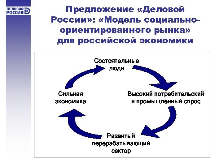 Предложение «Деловой России» : «Модель социальноориентированного рынка» для российской экономики Состоятельные люди Сильная экономика