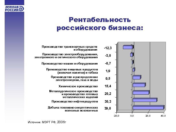 Рентабельность российского бизнеса: Производство транспортных средств и оборудования -12, 3 Производство электрооборудования, электронного и
