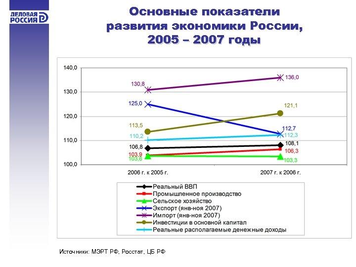 Основные показатели развития экономики России, 2005 – 2007 годы Источники: МЭРТ РФ, Росстат, ЦБ