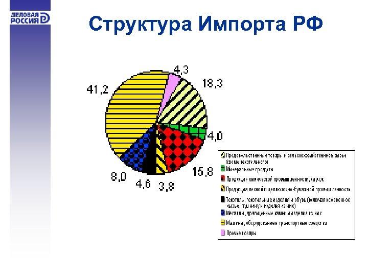 Структура Импорта РФ
