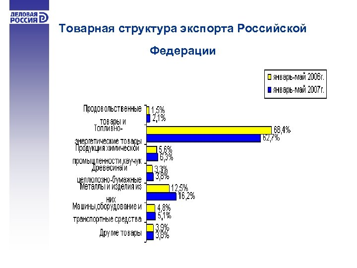 Товарная структура экспорта Российской Федерации