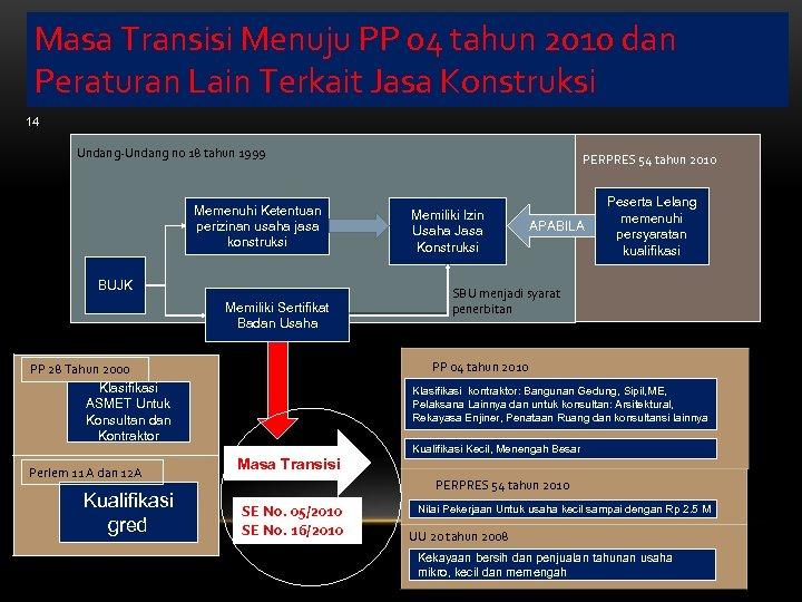 Masa Transisi Menuju PP 04 tahun 2010 dan Peraturan Lain Terkait Jasa Konstruksi 14